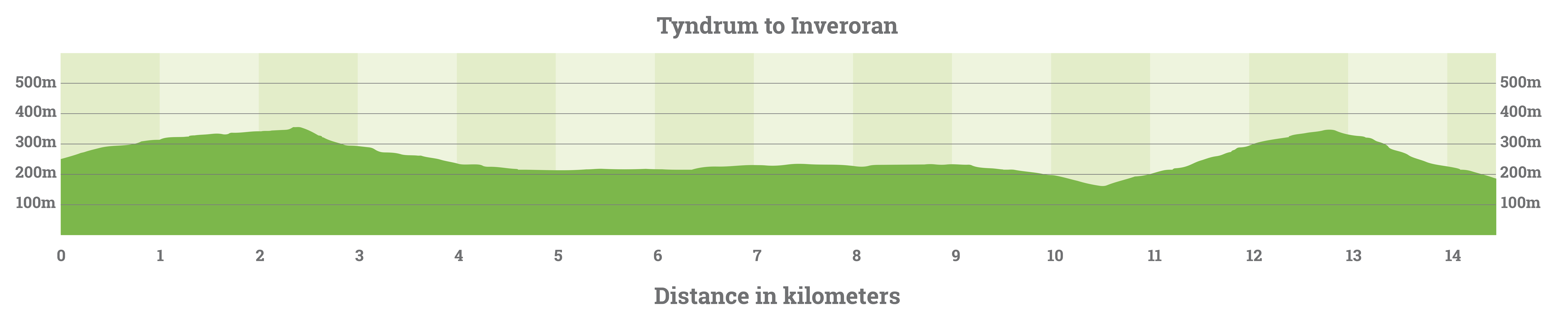 tynrdum-to-inveroran-elevation